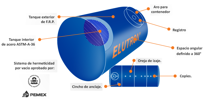 Tanque Elutron Gumex